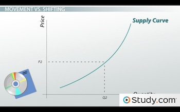 supply curve shift