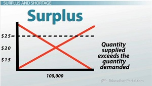 Surplus Graph