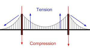 how to build a suspension bridge model study com