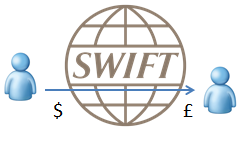 Transferring Money With The Swift Clearing System Study