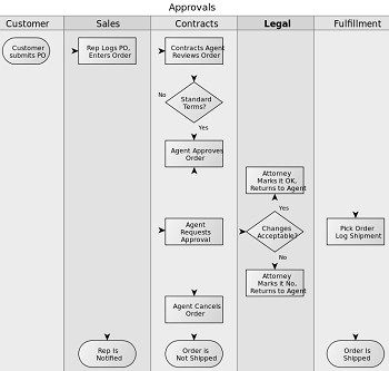 Qualitative Data Analysis With Flow Charts Study Com