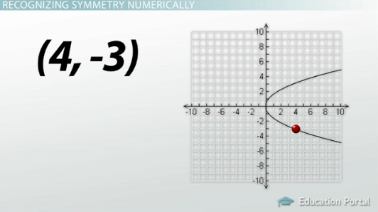 how to find axis of symmetry and vertex algebraically