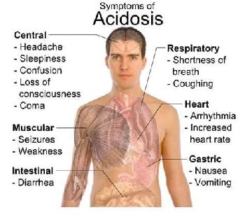 what is ketoacidosis and what are the symptoms