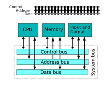 Bus Diagram Computer Wiring Diagrams Source