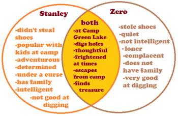 Comparing contrasting characters settings events lesson for character compare and contrast ccuart