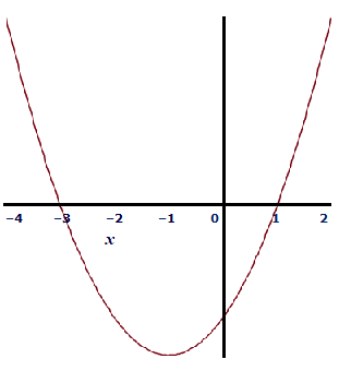 the area bounded between the graph of f f and the x x -axis on [−4,−3] [ −  4 , − 3 ] is 73 7 3 , the area bounded between the graph of f