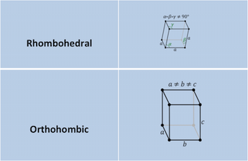 Crystal Lattice: Definition & Structure - Video & Lesson