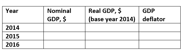 a use the given table to calculate nominal gdp real gdp and gdp deflator and fill in the following table