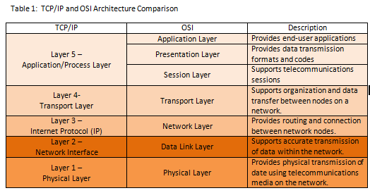 open systems interconnection essay The open systems interconnection (osi) model is a reference tool for  the  open system interconnection model is a seven-layer structure that specifies the   summary the most identified benefit of the osi model is that it organizes  thinking.