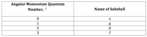 Angular momentum quantum number definition example video subshells and angular momentum quantum number ccuart Images