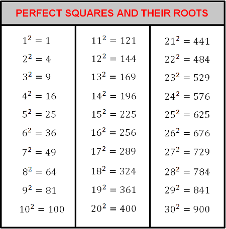 How To Find The Square Root Of A Number Video Lesson Transcript Study Com The complete solution is the result of both the positive and negative portions of the solution. how to find the square root of a number