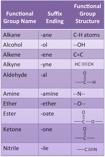 Naming Organic Compounds: Rules & Practice - Video & Lesson ...