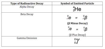 Radioactive Decay Chart Radioactive Decay: Def...