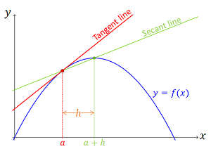 compute the slope of a function using the difference quotient