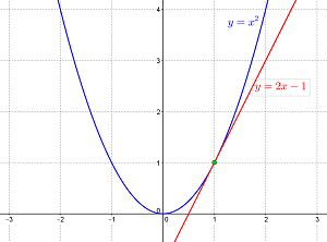 how to find the line tangent of a graph