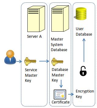 What is Transparent Data Encryption (TDE)?   Study com