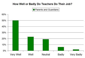teacher satisfaction survey 2