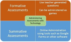 Using Technology to Collect Assessment Data