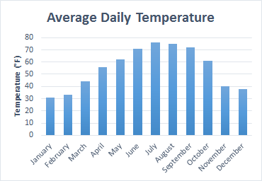 bar graph of average daily temperature