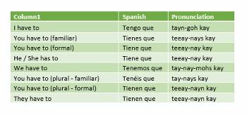 Que spanish
