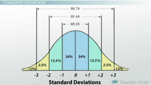 Test Score Standard Deviations