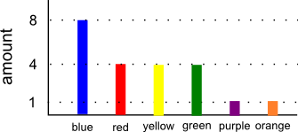 A Histogram of Our Example - Favorite Colors