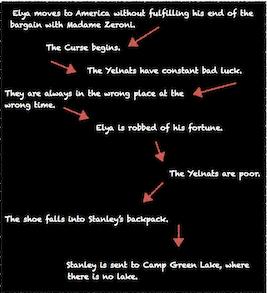 stanley yelnats in holes study com