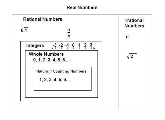 Real Analysis Completeness Of The Real Numbers Study Com
