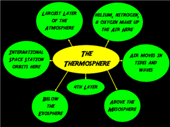 Thermosphere Facts Lesson For Kids Study Com