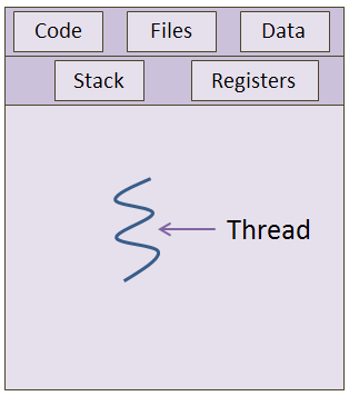 Single Thread in a Process