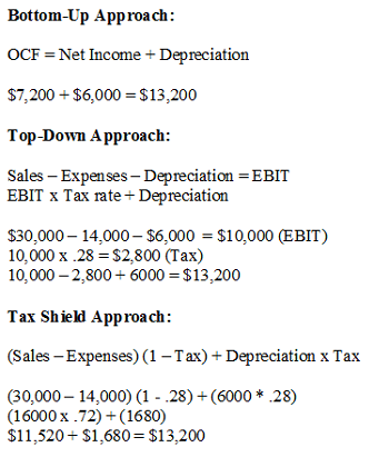 Operating Cash Flow: Definition & Examples - Video & Lesson ...