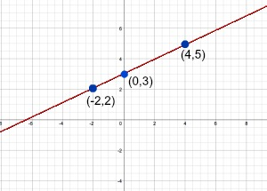 Collinear in Geometry: Definition & Example - Video ... Three Collinear Points