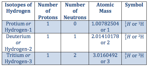 The Three Isotopes of Hydrogen - Video & Lesson Transcript   Study.com