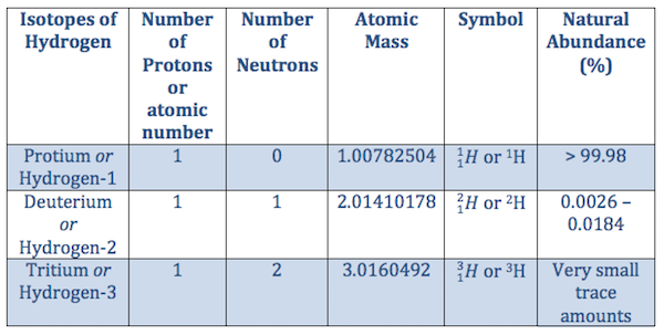 isotopic notation worksheet