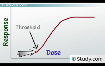 graph showing threshold dose