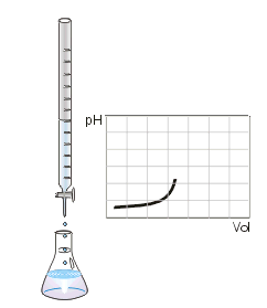 titration overview curves calculations study com