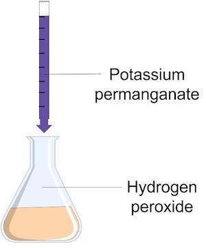 Redox Titration Lab | Study com