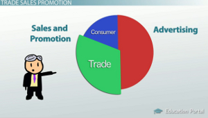 Trade Sales Promotion and the Promotional Marketing Mix - Video ...