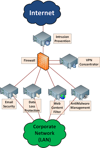 What Is Unified Threat Management Utm Study Com