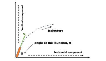 Horizontal and vertical trajectory components
