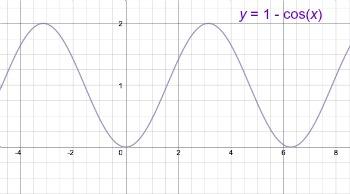 How To Graph 1 Cos X Video Lesson Transcript Study Com