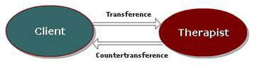 countertransference
