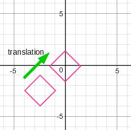 The Fourth Transformation Is That Of Resizing Which Also Called Dilation This When You Make Your Object Or Shape Smaller Large