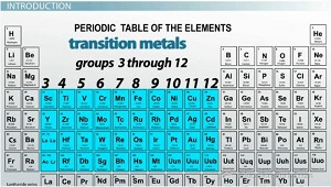 transition metals - Periodic Table Group Names 3 12