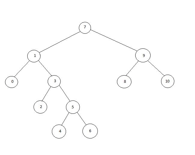Binary Trees: Applications & Implementation | Study com