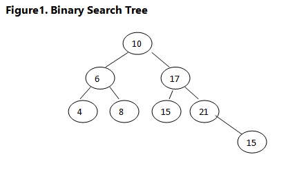 Strengths & Weaknesses of Different Search Algorithms