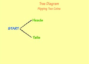 Tree diagrams in math definition examples video lesson first set of coin flip tree diagram ccuart Image collections