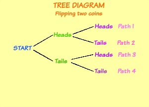 Tree diagrams in math definition examples video lesson tree diagram for flipping a coin twice ccuart Images