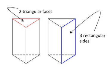 Faces and sides of triangular prism labeled