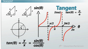 Trig Tangent Graph